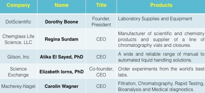 happy labs shopping for women-owned scientific suppliers
