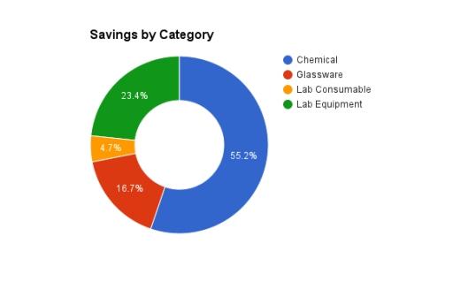 IndySci_SavingsByCategory