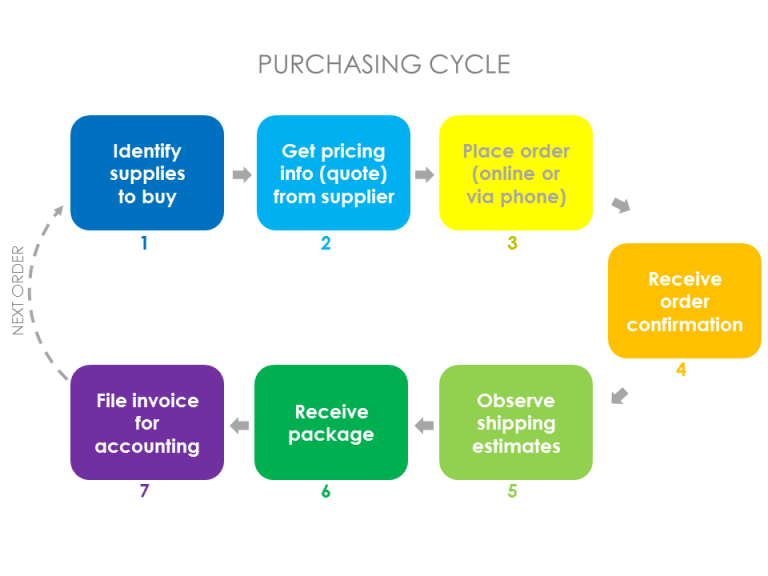 understand the purchasing cycle and how to source suppliers The purchasing department must know the physical attributes of the part they are required to source for example, if the required material must be made of a certain shade of a blue, then the purchasing department must be able to communicate that requirement to the potential suppliers to ensure that the specification can be met.