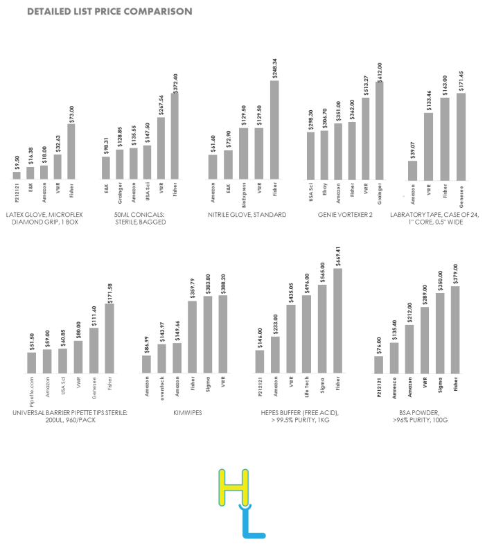 Price Comparison (10)
