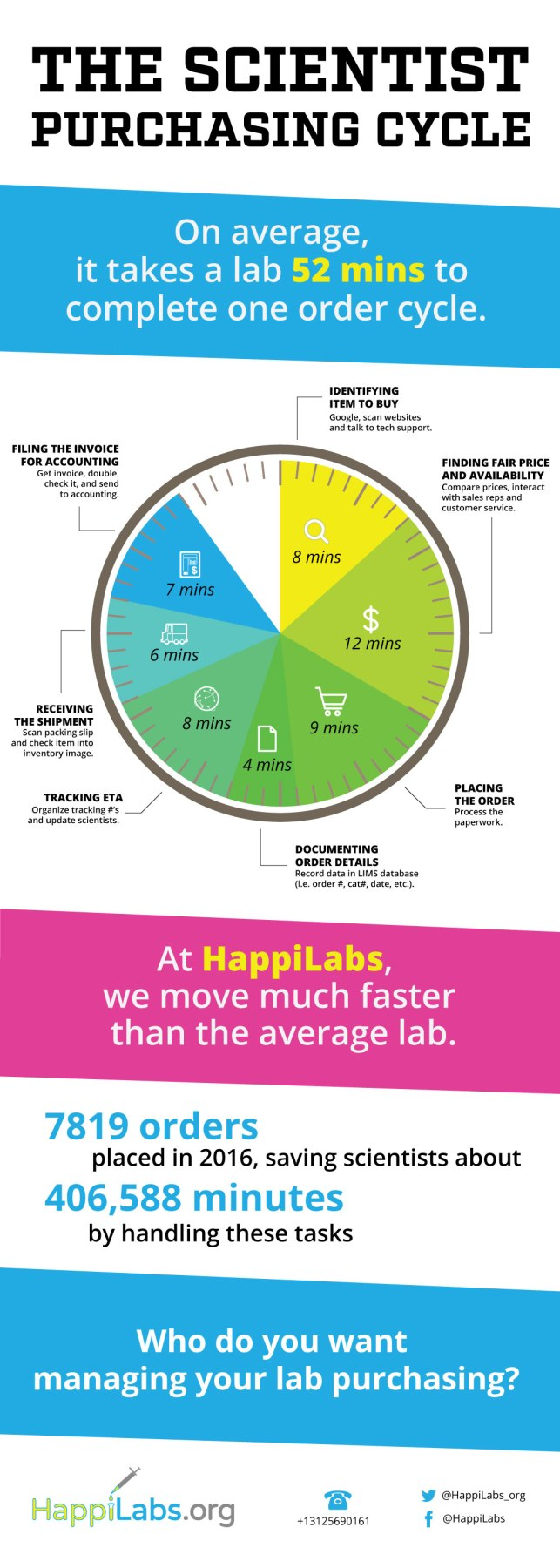 happy scientist at happilabs virtual lab manager purchasing