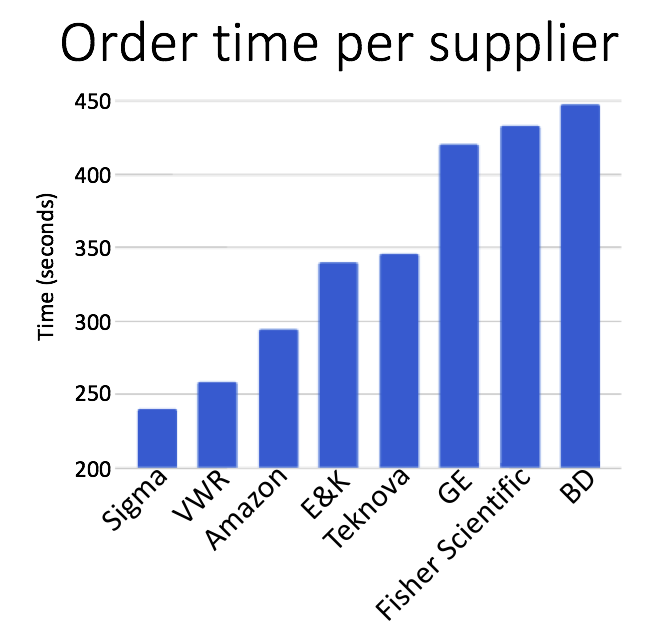 Order time by supplier