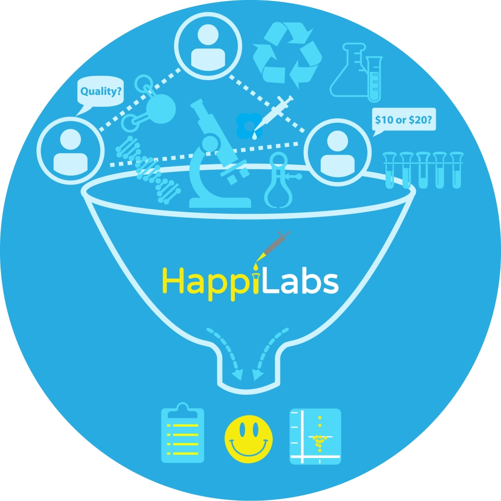 A chaotic world of scientists, suppliers, and lab supplies funnels through HappiLabs resulting in a much more organized picture where scientists are happy.